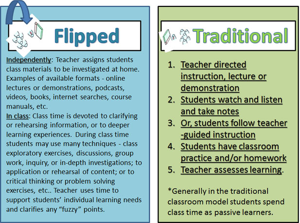 flipped classroom Traditional classroom interactions are also flipped typically, the most outgoing and engaged students ask questions, while struggling students may act out bergmann notes that he now spends more time with struggling students, who no longer give up on homework, but work through challenging problems in class.